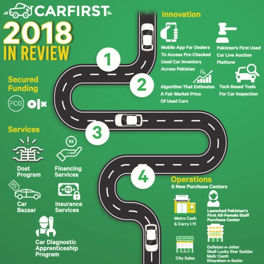 carfirst...